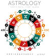 Astrology Background. Example Blank Natal Chart. Vector Illustration