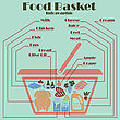 Food Basket Infographics. EPS 10 Vector Illustration Without Transparency
